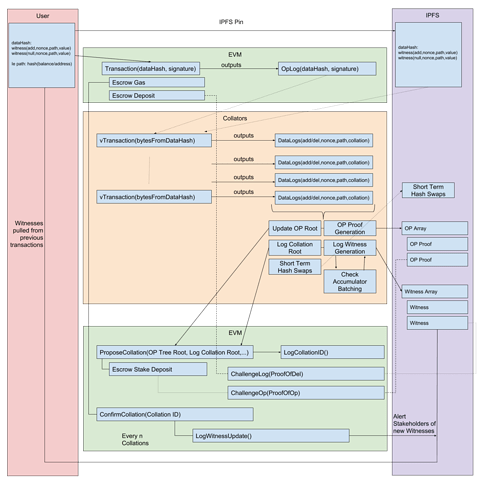 Scalable Stateless Contracts on Today's EVM Diagram