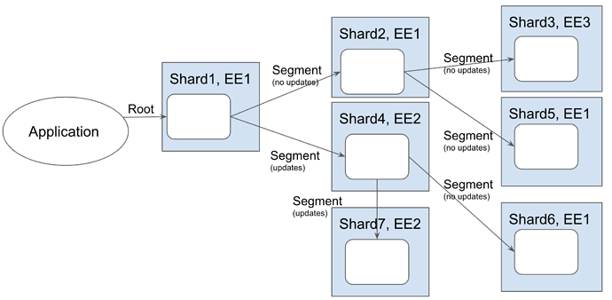 Example Call Graph