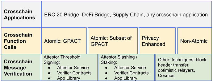 crosschain-protocol-layers