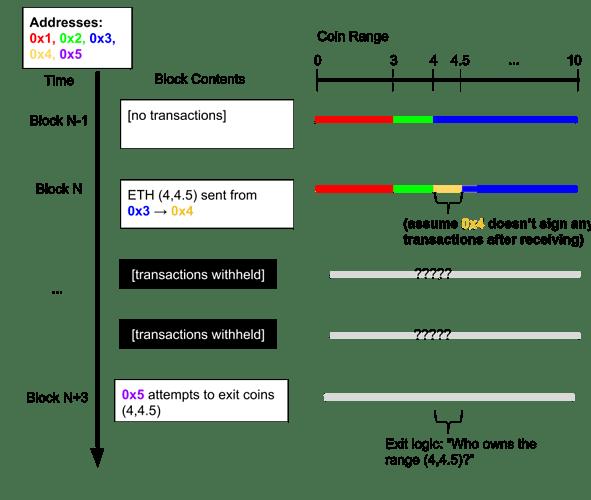 MVP%20Range%20Withholding-proofness%20(3)