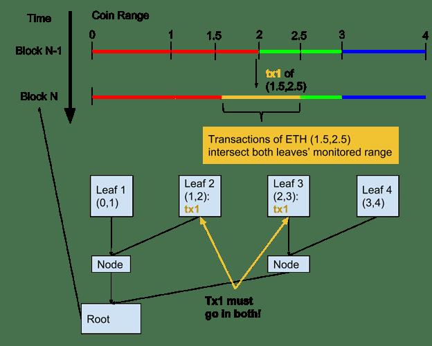 overlap%20transaction%20(4)