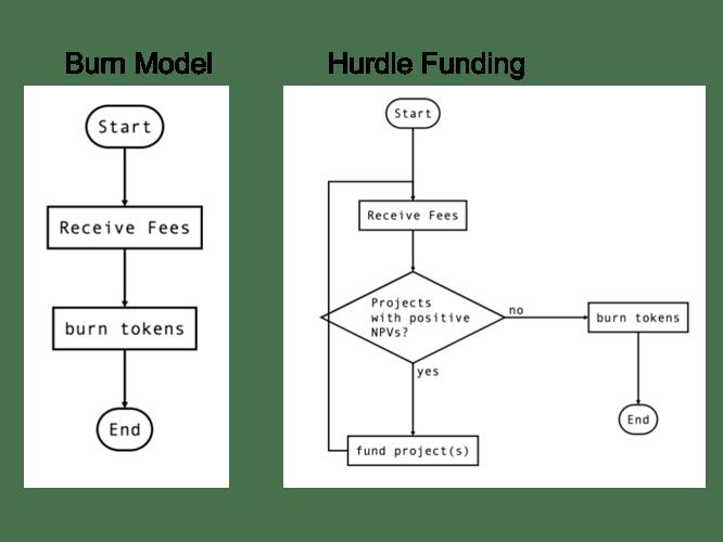 hurdleVsBurn