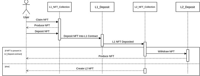 NFT Sequence - L1 to L2