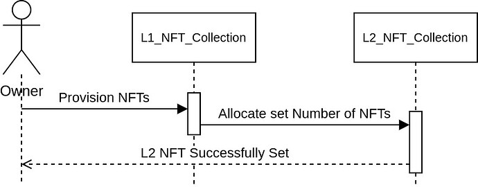 NFT Owner Sequence