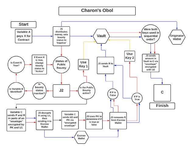Charon's Obol