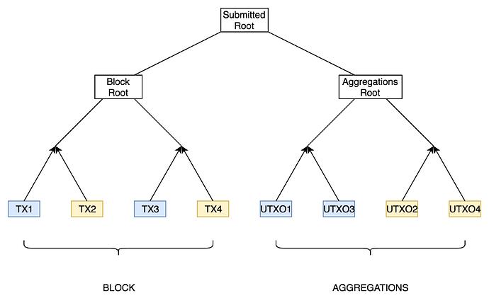 Aggregation Tree