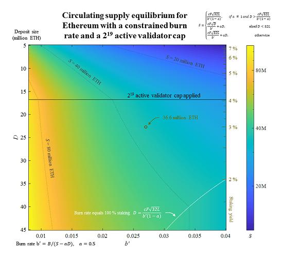 Equilibrium - constrained burn rate - 2^19 cap
