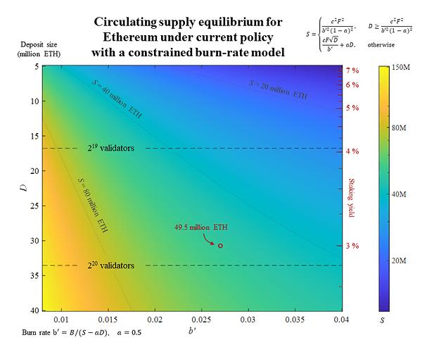 Equilibrium - constrained burn rate