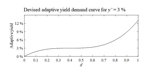 Devised adaptive yield demand curve