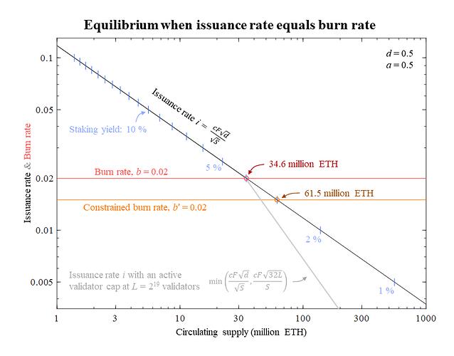 BurnIssuanceEquilibrium