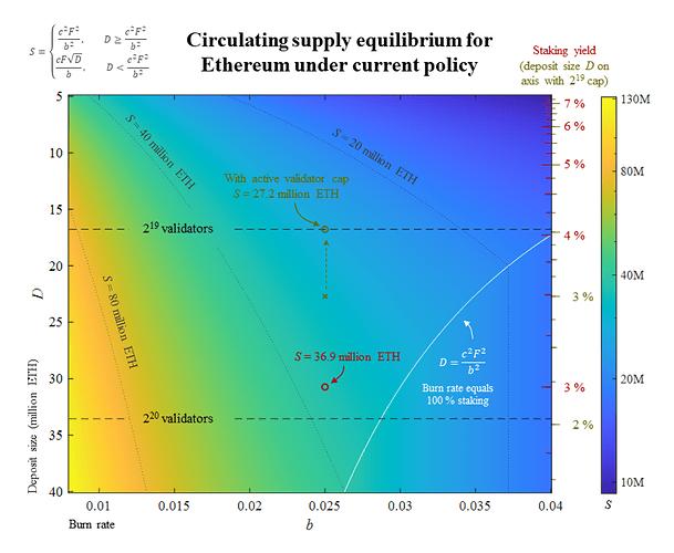 Equilibrium under Current Policy