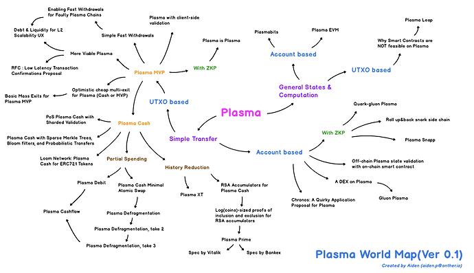 Plasma World Map - the hitchhiker's guide to the plasma - Plasma