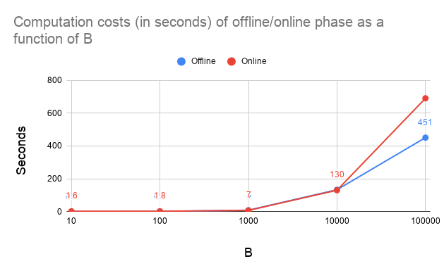 Computation%20costs%20(in%20seconds)%20of%20offline_online%20phase%20as%20a%20function%20of%20B