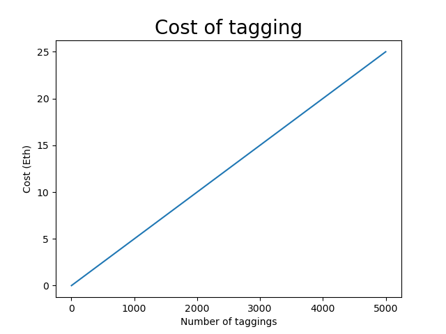 Figure_1_Cost_Of_Tagging