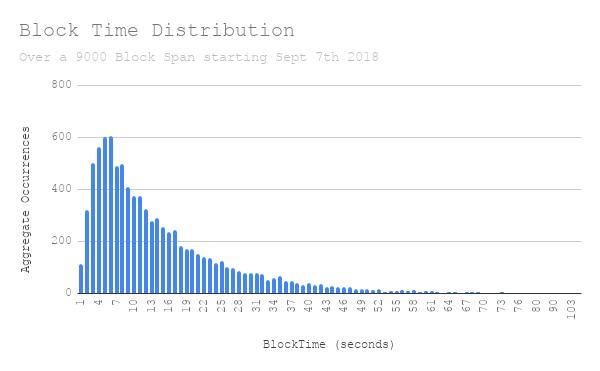 Block%20Time%20Distribution|200px