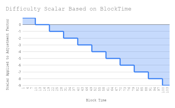 Difficulty%20Scalar%20Based%20on%20BlockTime%20(1)