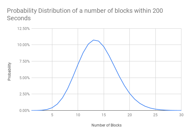 Probability%20Distribution%20of%20a%20number%20of%20blocks%20within%20200%20Seconds